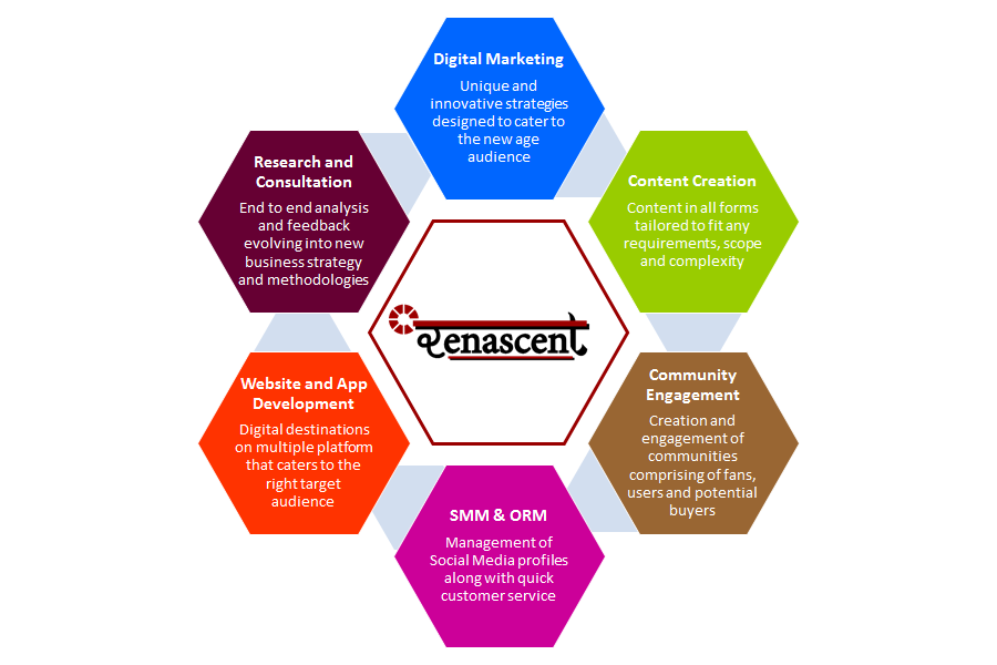 Services Provided by Renascent RIPL - Digital Marketing, Content, Community Engagement, Social Media, Online Reputation, Website, App Development, Business Consultation and Research